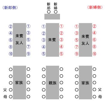 席次表の席順 流しテーブルのテーブル